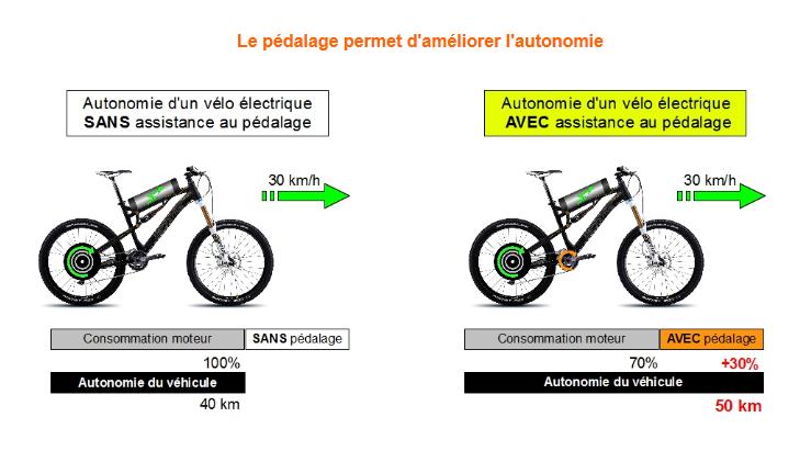pedaler_velo_electrique.jpg